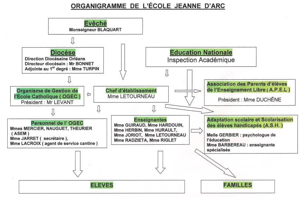 Organigramme école Jeanne d'arc Sully sur Loire 1
